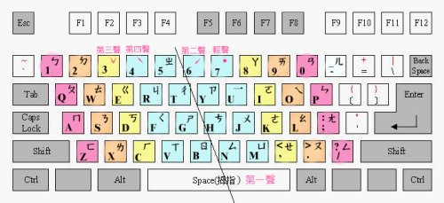 clavier-zhuyin-fuhao
